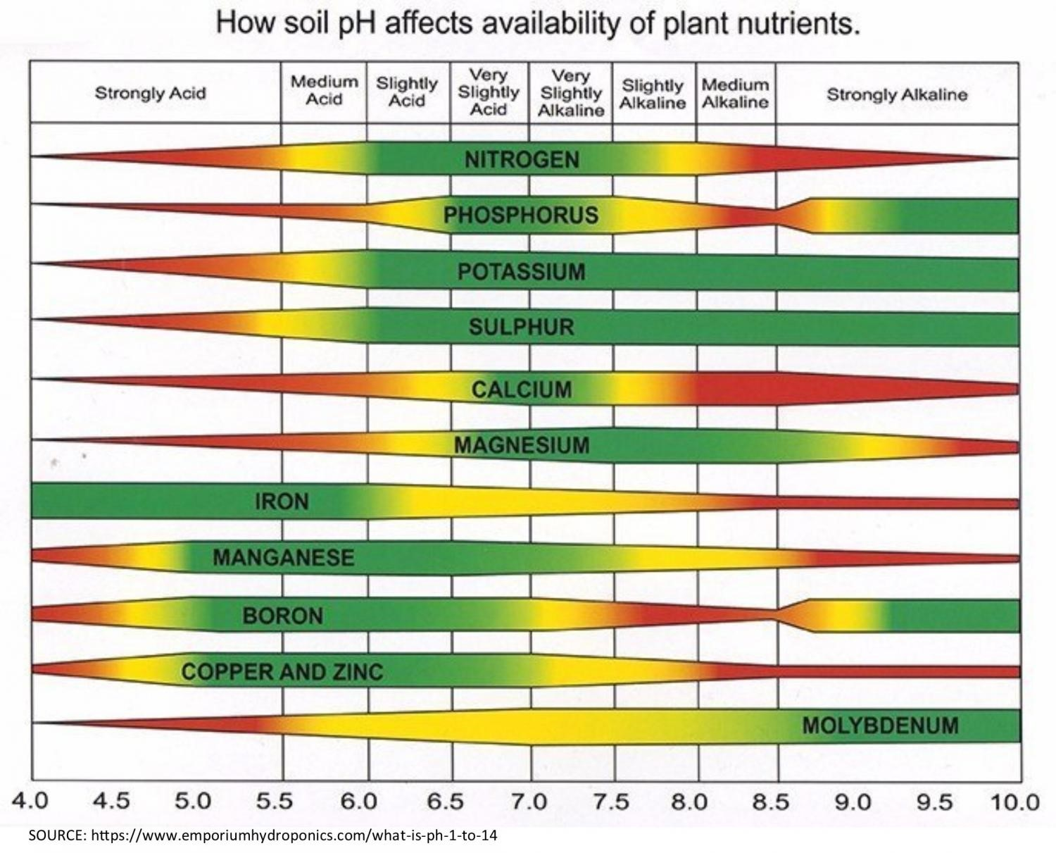 How PH affects plant nutrients