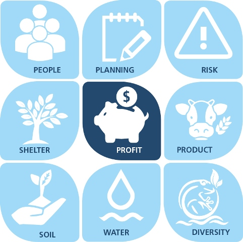 Image showing icons to illustrate foundations of farm planning course