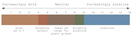 Graph showing pH range