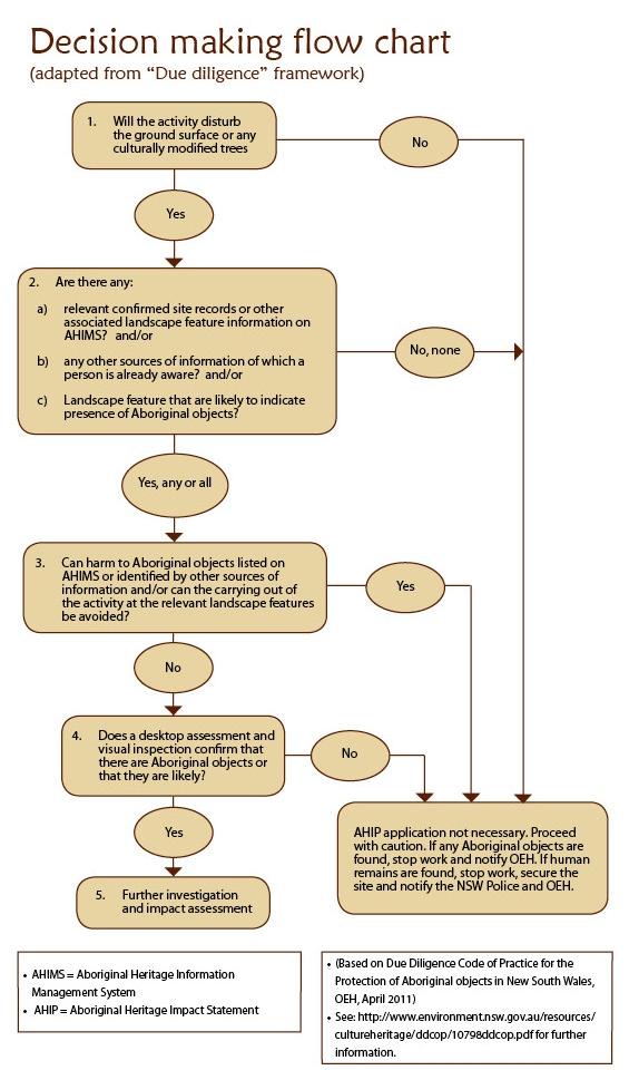 Cultural Heritage Due Diligence Framework